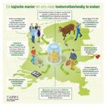 Petitie voor eerlijke vleesprijs